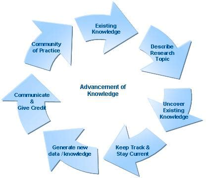 Systematic approaches to literature review